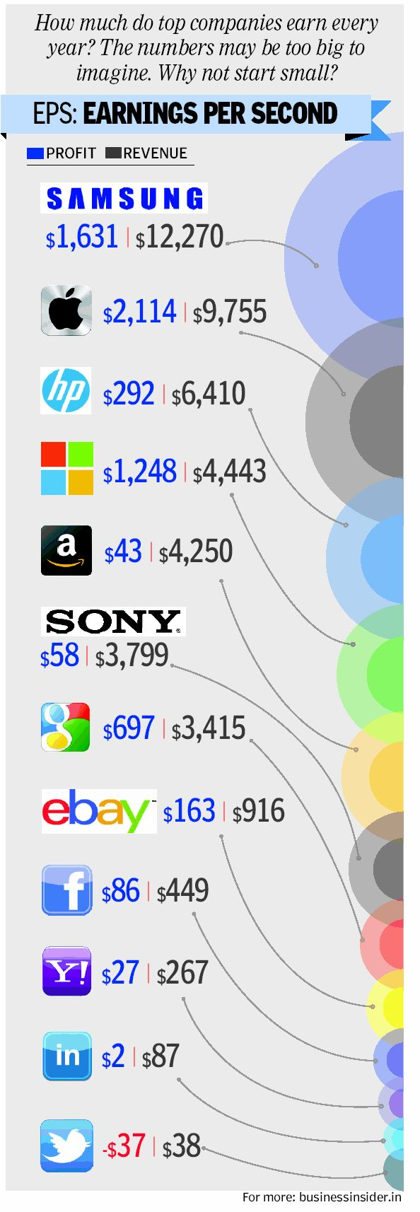 How much do top companies earn per second- Samsung leads $1631(profit) $12270 (revenue) Apple comes 2nd