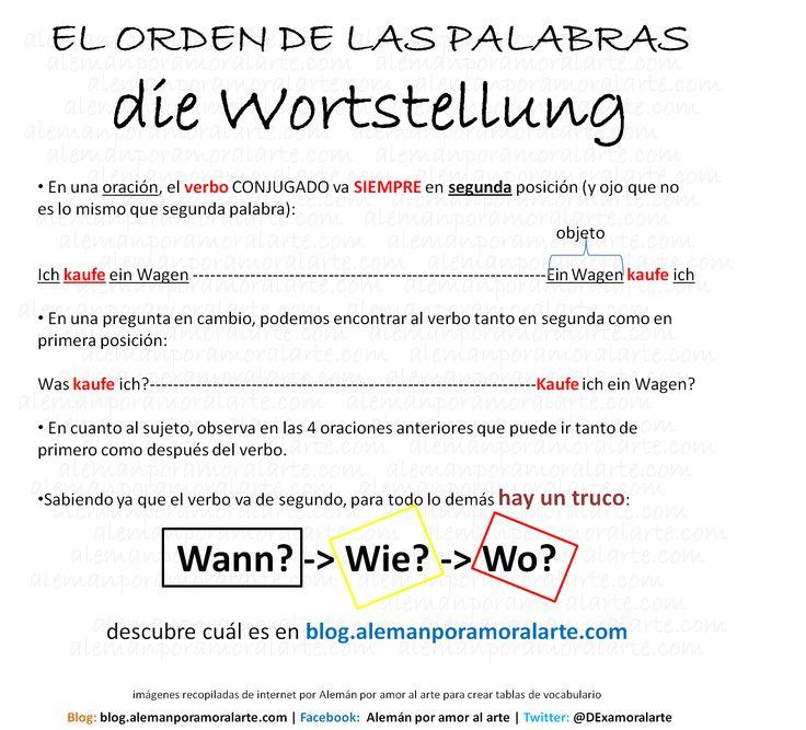 Orden de las palabras I, die Wortstellung I