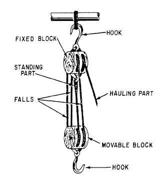 wood block and tackle system - Google Search