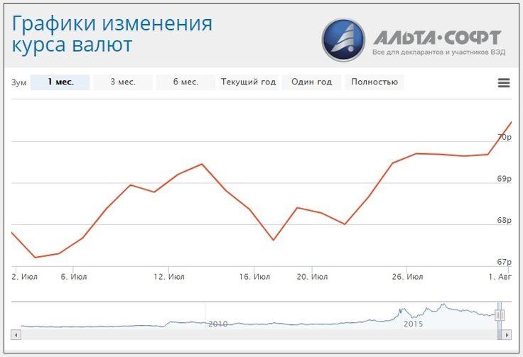 Курс евро онлайн | Курс евро к рублю Форекс | Официальный курс ЦБ РФ на сегодня и завтра #eur-usd #евро-доллар #курс-евро #официальный-курс #цб-рф #валюта #обмен #сегодня #завтра #онлайн #котировки
