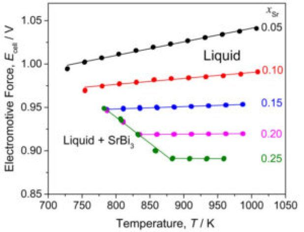 Advances in Engineering features: Thermodynamic Properties of Strontium-Bismuth Alloys Determined by Electromotive Force Measurements