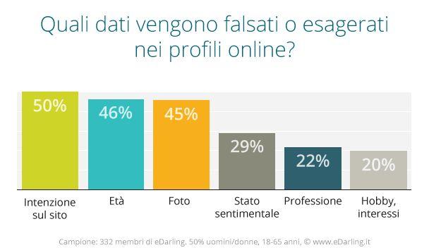 Anche online le bugie hanno le gambe corte. Su cosa mentiamo maggiormente nei nostri profili online? #profilionline #edarlingitalia #incontri #single