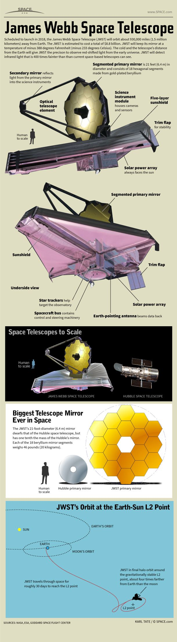 See how NASA's James Webb Space Telescope, a huge space observatory, will probe the universe from its perch in deep space.