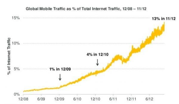 2012 인터넷 트랜드-updated ver.