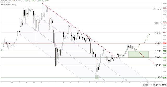 Bitcoin Trend Chart
