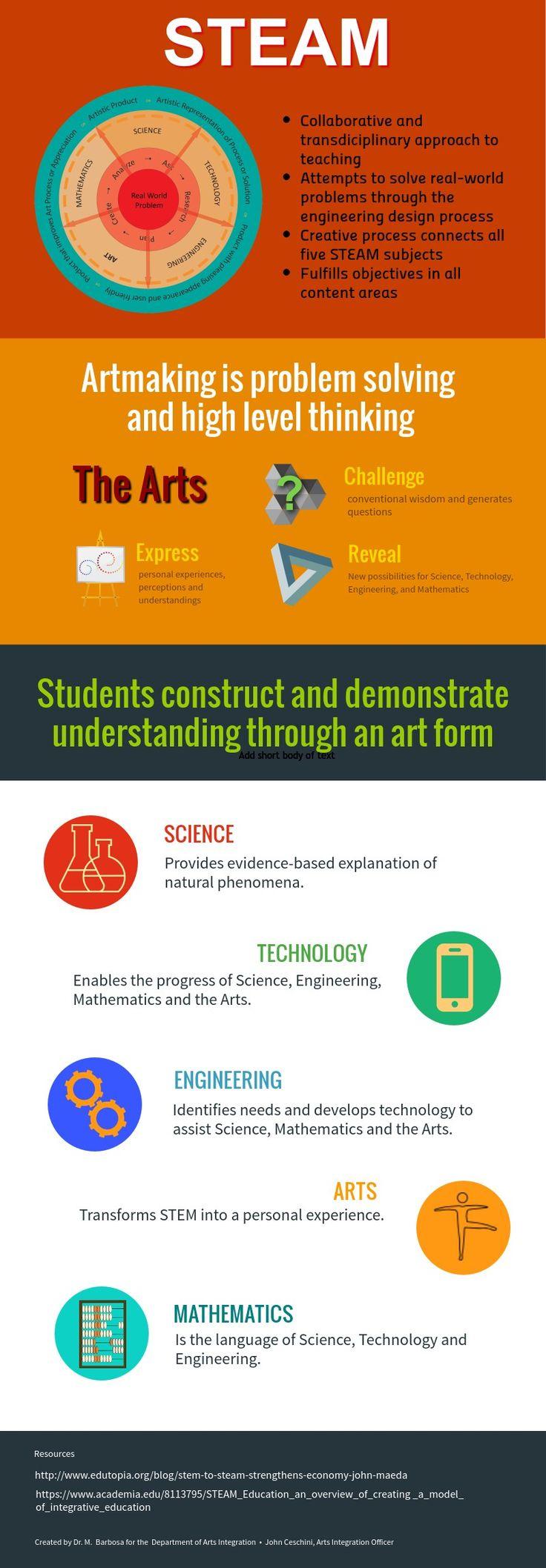 STEAM (Add the arts already STEM people!)