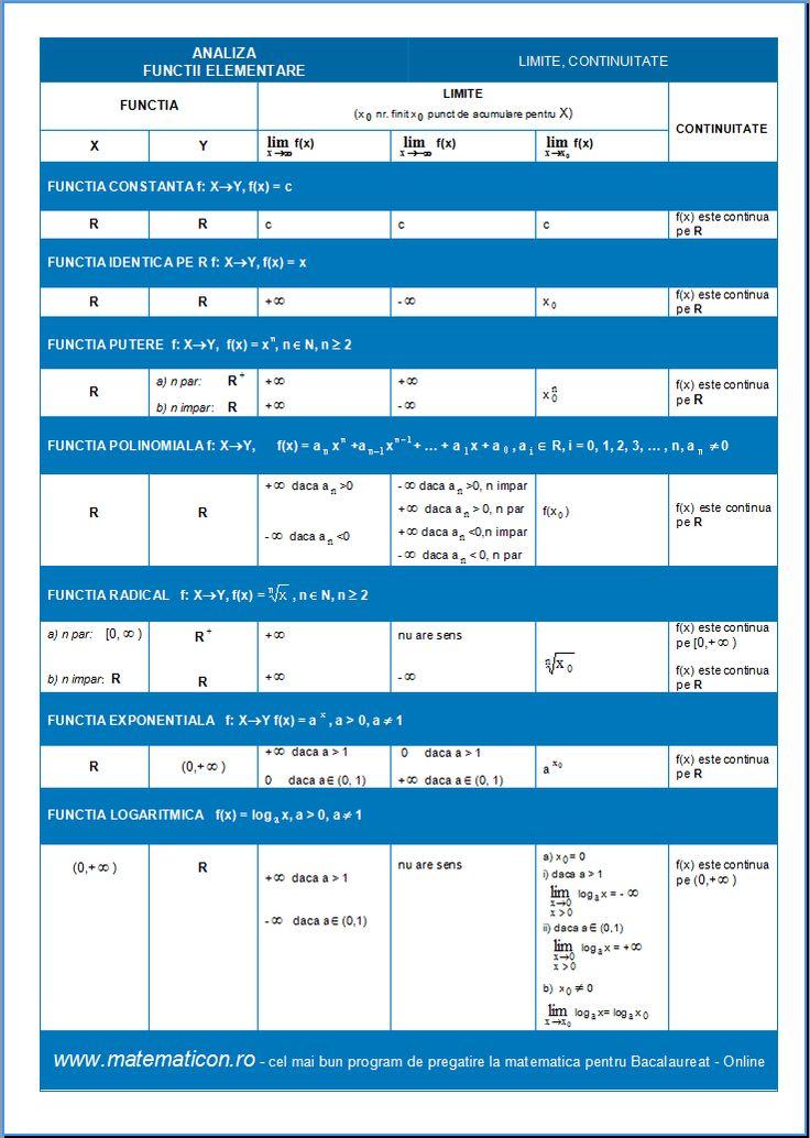 Functii elementare - Proprietati limite - continuitate 1