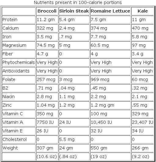 9 Best Dietary Charts Images On Pinterest Food Charts