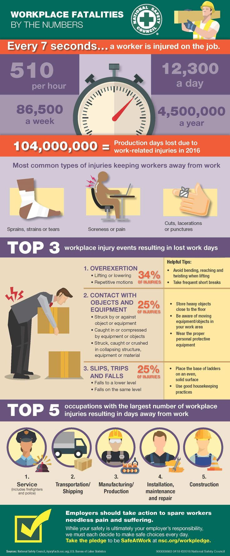 Every 7 seconds a worker is injured on the job these