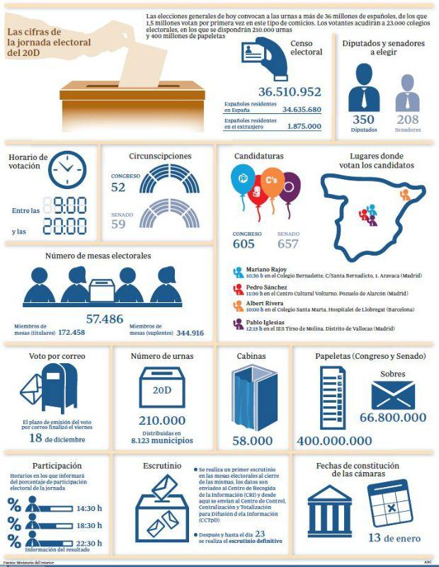 Así funciona el sistema electoral español