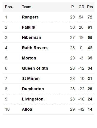 Falkirk win, having been two goals down, and are now 11 points behind Scottish Championship leaders Rangers.  The Bairns are now six points ahead of Hibernian, who play Raith Rovers tomorrow.