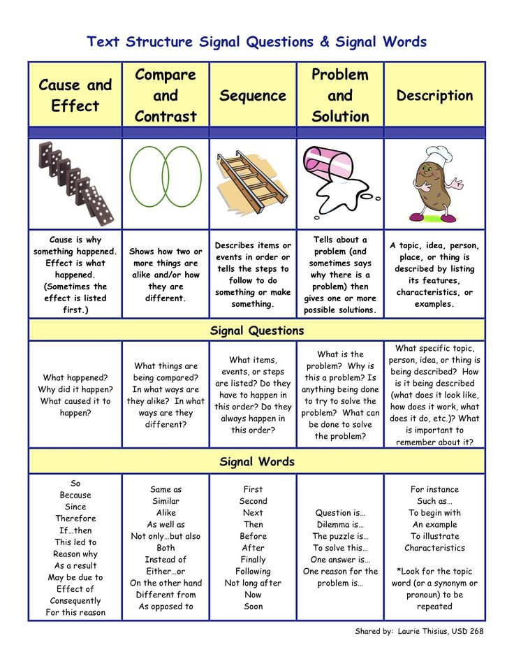 Text structures with signal questions and signal words