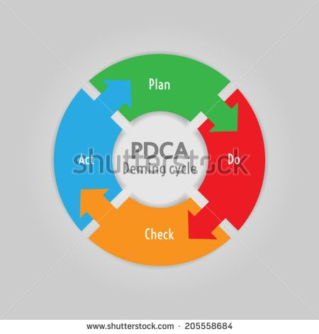 PDCA (Plan, Do, Check, Act) method - Deming cycle - circle with arrows version | http://www.shutterstock.com/g/ajinak