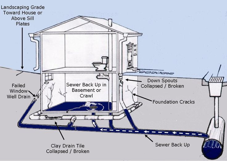 Representation Of Less Effort Flooding Basement Solutions
