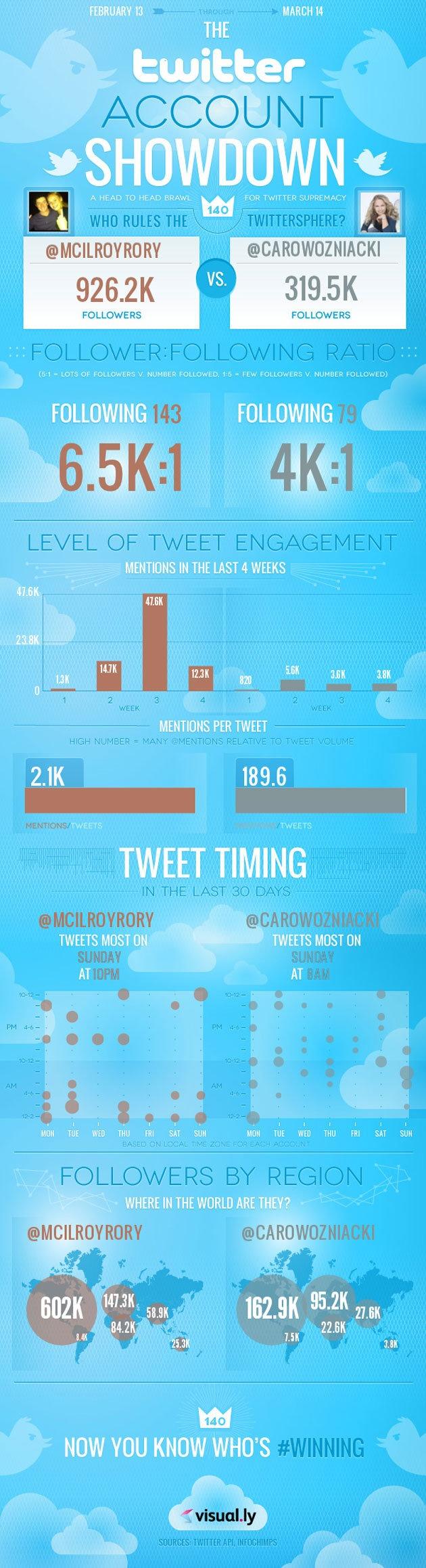 Rory McIlroy and Caroline Wozniacki: Who wins the Twitter war