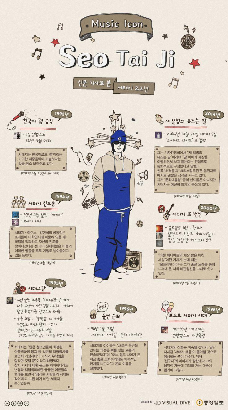 대중음악계 변화의 선두, 서태지… 여전히 화제 [인포그래픽] #SeoTaiJi / #Infographic ⓒ 비주얼다이브 무단 복사·전재·재배포 금지