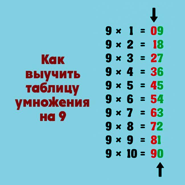 Как запомнить таблицу умножения на 9