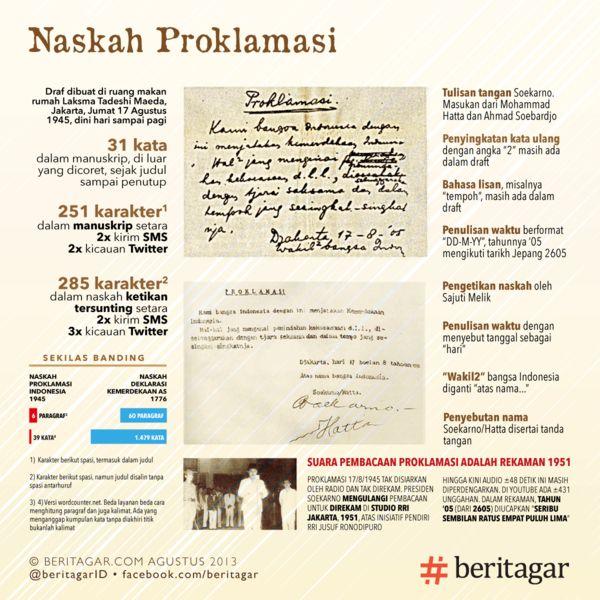 Teks Proklamasi Indonesia