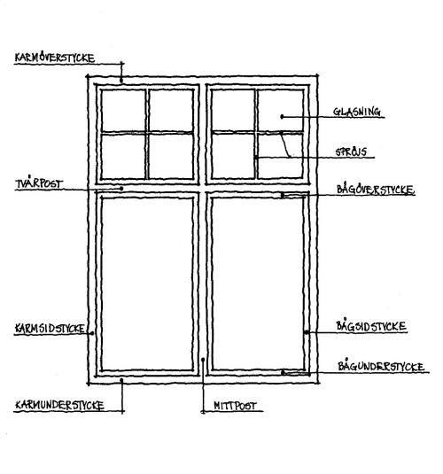 Fakta om fönster