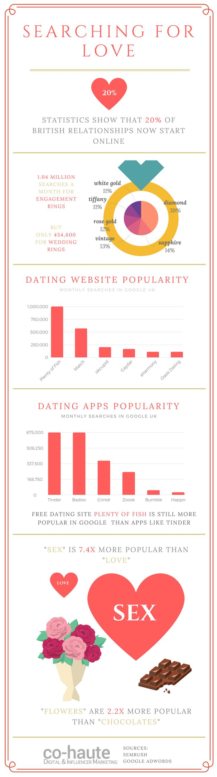 catchy headlines for dating