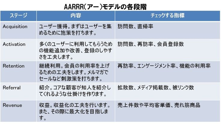 AARRRモデル