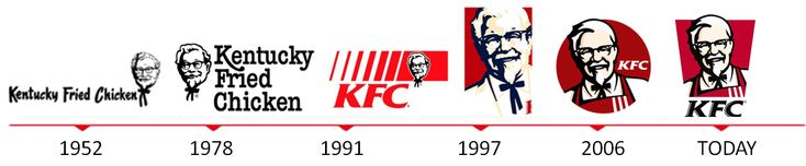 KFC | KFC was created by Colonel Sanders, who became the emblem of the logo ...  Look at the 1952 Icon. In Tucson, Arizona in 1961 for me, I was 6 years old. I got my first KFC also by this Historical moment in my Life. I like the food, just expensive to get it all the time.