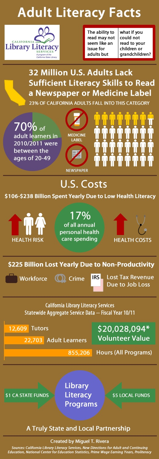 CLLS Libraries are fighting illiteracy in California This infographic ...