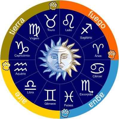 JKO: Astrología: Predicciones para 2015 signo por signo...