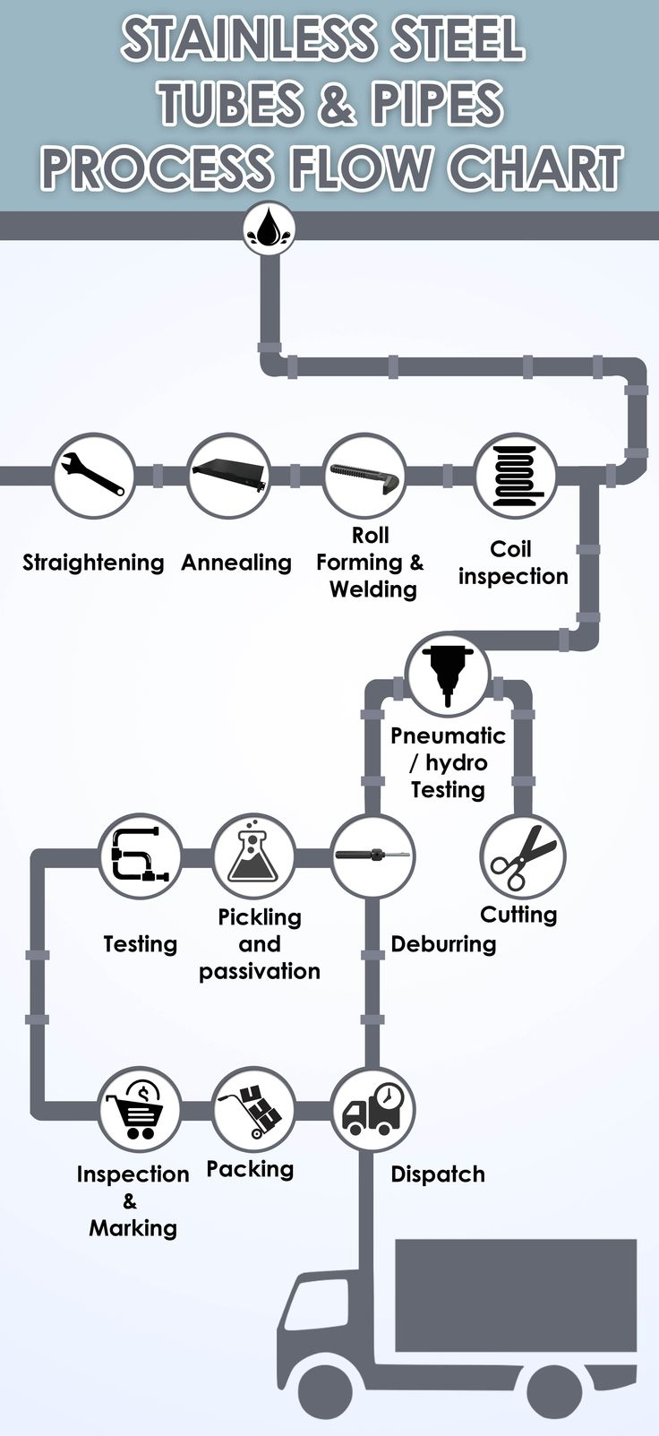 Hacketts Pipeline supply and distribute quality industrial pipe system supplies to professional installers, engineers and OEM's who specialise in the storage and transfer of air, water, oil, gas, steam and biomass applications. Visit: http://www.hackettspipeline.co.uk/