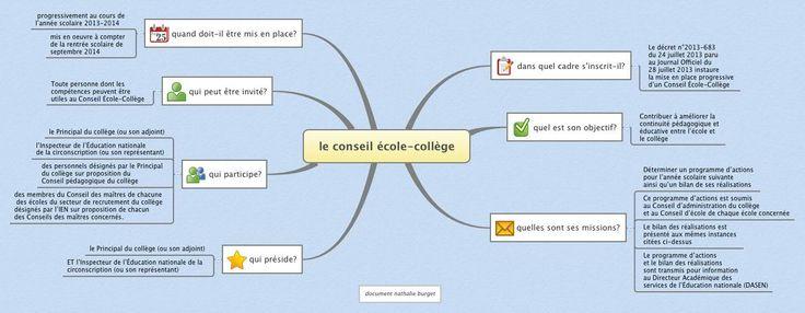 Inspection Éducation nationale Le Grand-Quevilly - Conseil école-collège, textes officiels