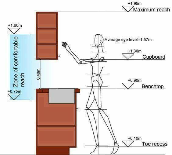 93 best ergonomic images on pinterest arquitetura Kitchen Cabinet Sizes Standard Standard Kitchen Base Cabinet Height