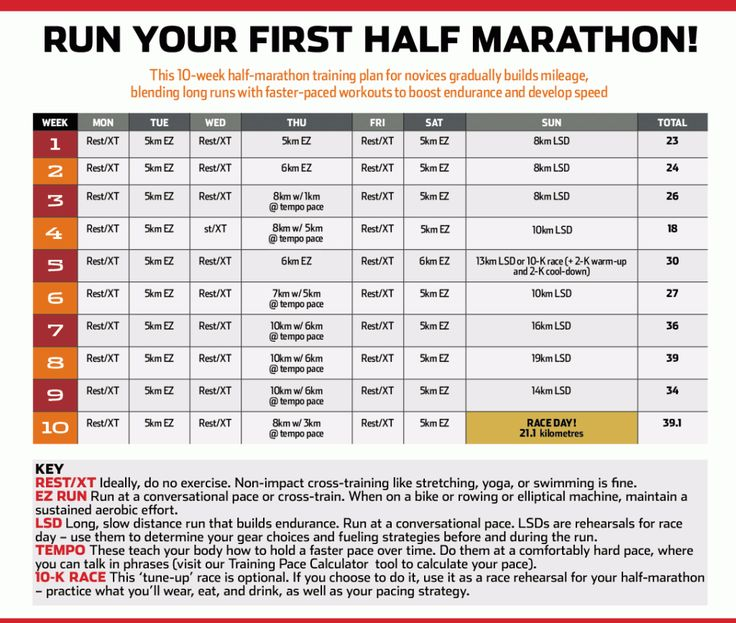 Run your first half marathon! This 10-week half-marathon training plan for beginners gradually builds up mileage, blending long runs with faster-paced workouts to boost endurance and develop speed.