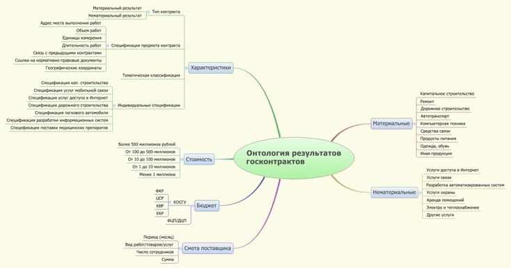 Ontology of government contracts (Russia) mindmap