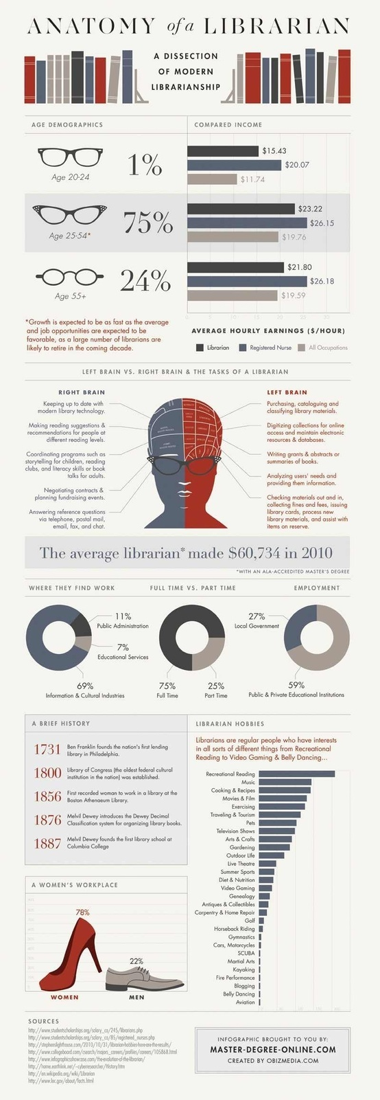 28 Best Infografas Bibliotecas Libros Images On Pinterest