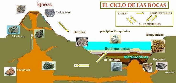 Ciclo de las rocas                                                       …