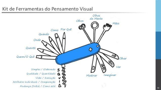 32   Kit de Ferramentas do Pensamento Visual   Quem/O Quê   Quanto   Onde   Quando   Como   Por Quê   Olhos   Olhos   da Mente   Mãos...