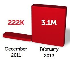 Google+ Sees 1400% Growth In Brand Followers Since December
