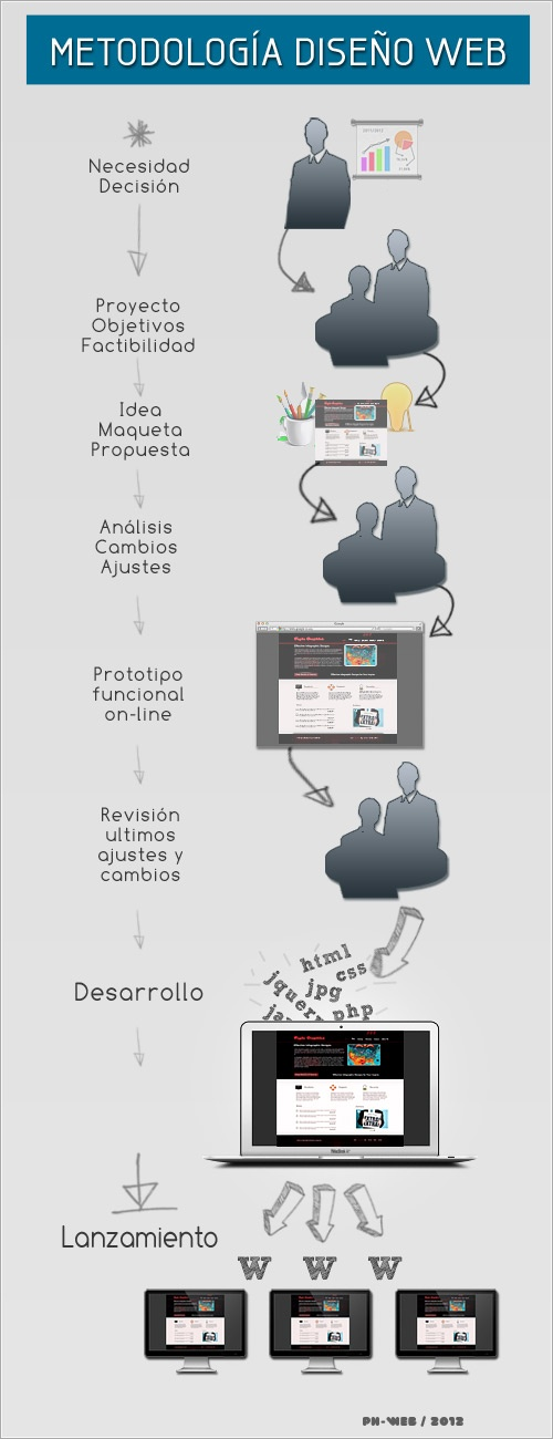 metodología  de diseño web