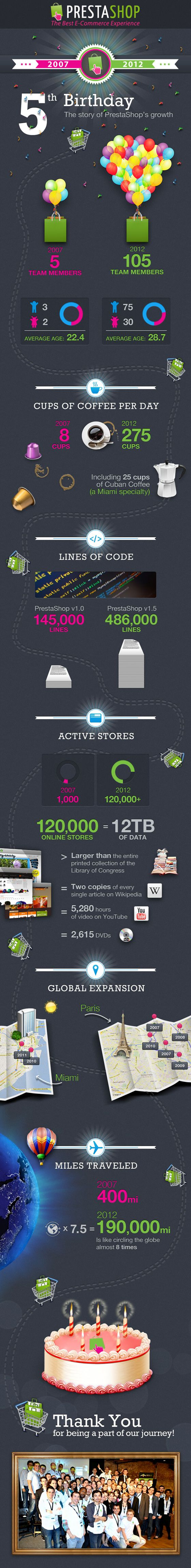 PrestaShop Birthday Infographic