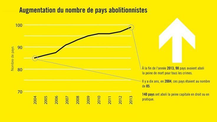 1000+ ideas about Amnesty International on Pinterest ...