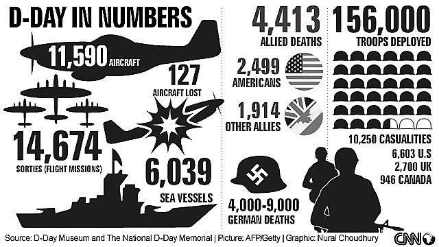 d-day german numbers