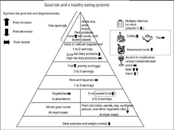 cut uric acid peel can uric acid cause blood in urine what foods increase uric acid levels