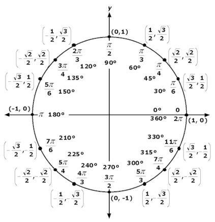Christine touched on the topic of trigonometry, think my eyes glazed over a bit....