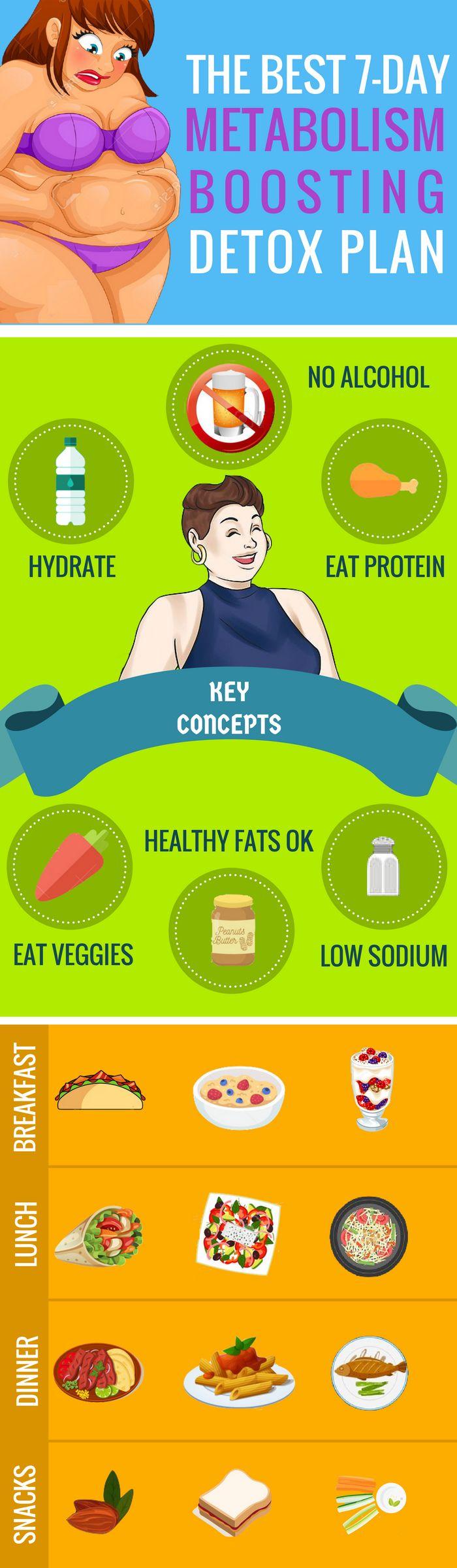 Detox 7 day food plan