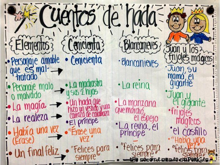 Elementos de Cuentos de Hada - the second grade super kids