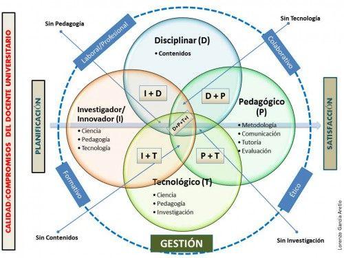 El rol que debe asumir el profesor en el futuro inmediato si apuesta por la innovación en la educación. #gestion#planificacion