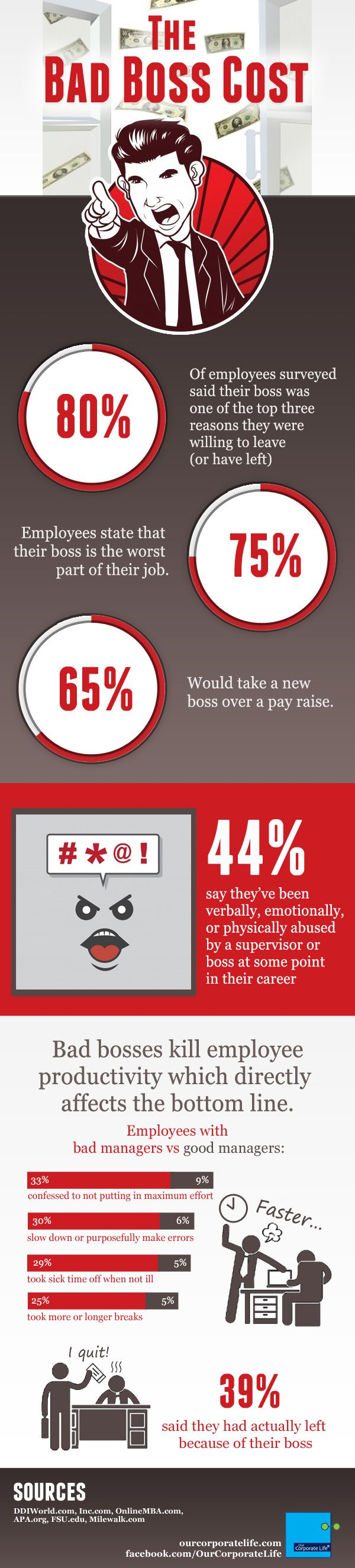 best images about jobs careers the office infographic the bad boss cost our corporate life ourcorporatelife