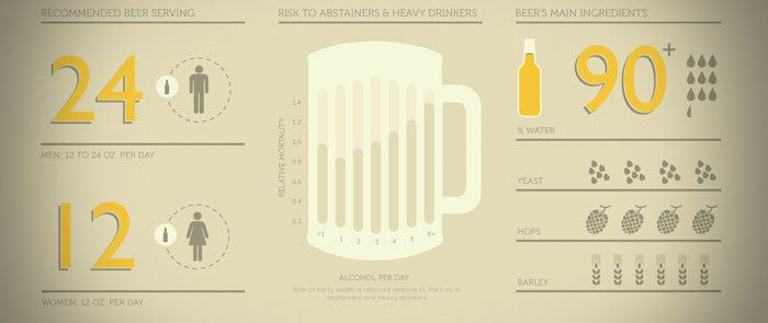 Infographic: The Benefits of Drinking Beer