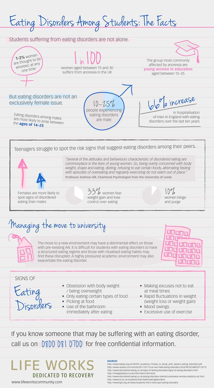 An infographic with stats on eating disorders and how they effect teens and young adults.
