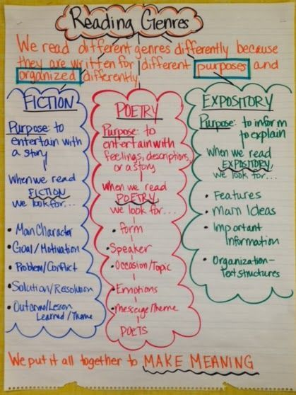 Buzzing with Ms. B: I don't understand basketball... read about how this helps me understand the importance of teaching characteristics of genre to our readers! Anchor Chart for Reading Genres included!